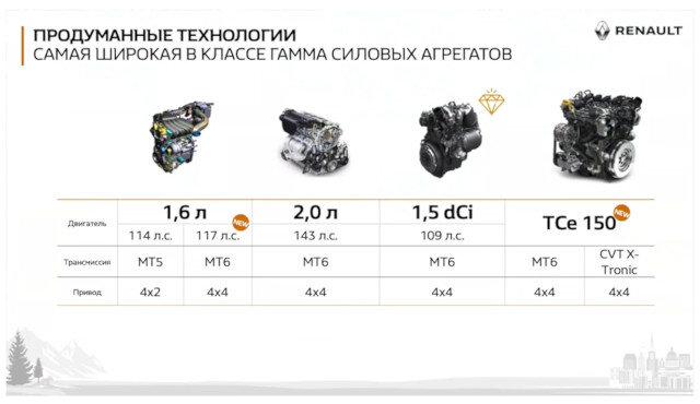 Renault Duster II для России — раскрыта гамма двигателей и технические подробности